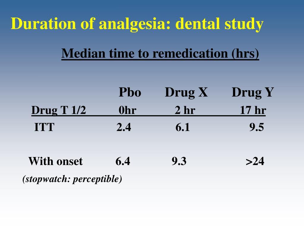 Duration of analgesia: dental study