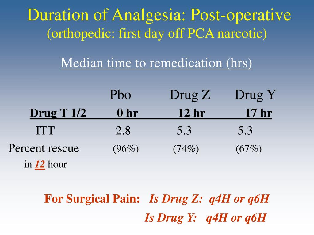 Duration of Analgesia: Post-operative
