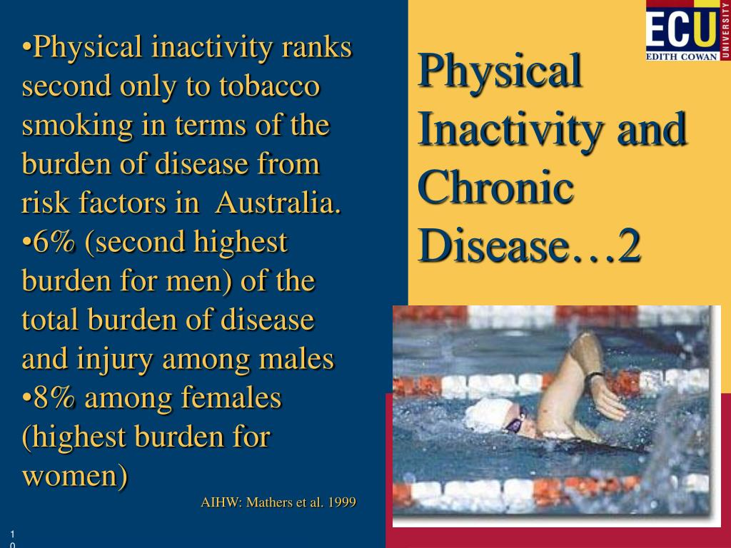 Physical inactivity ranks second only to tobacco smoking in terms of the burden of disease from risk factors in  Australia.