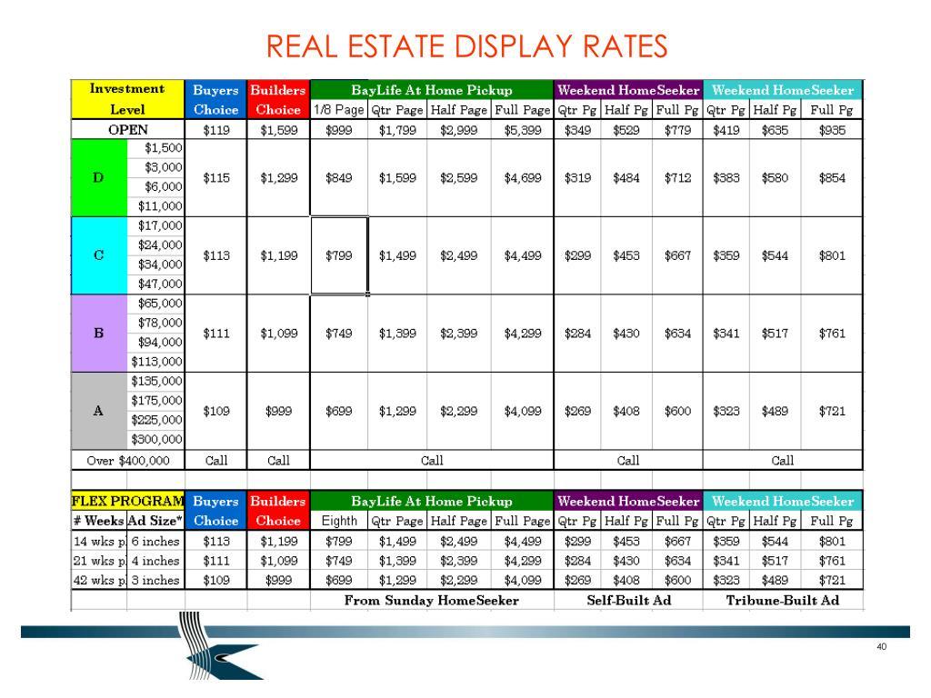 REAL ESTATE DISPLAY RATES
