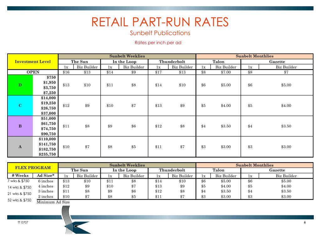 RETAIL PART-RUN RATES