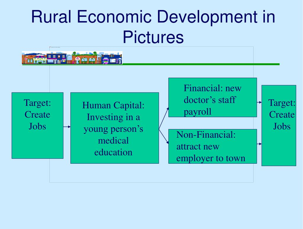 Rural Economic Development in Pictures