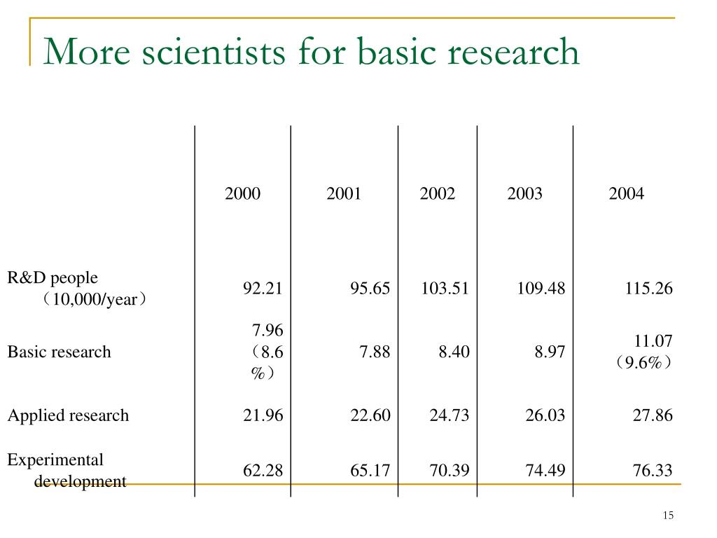 More scientists for basic research