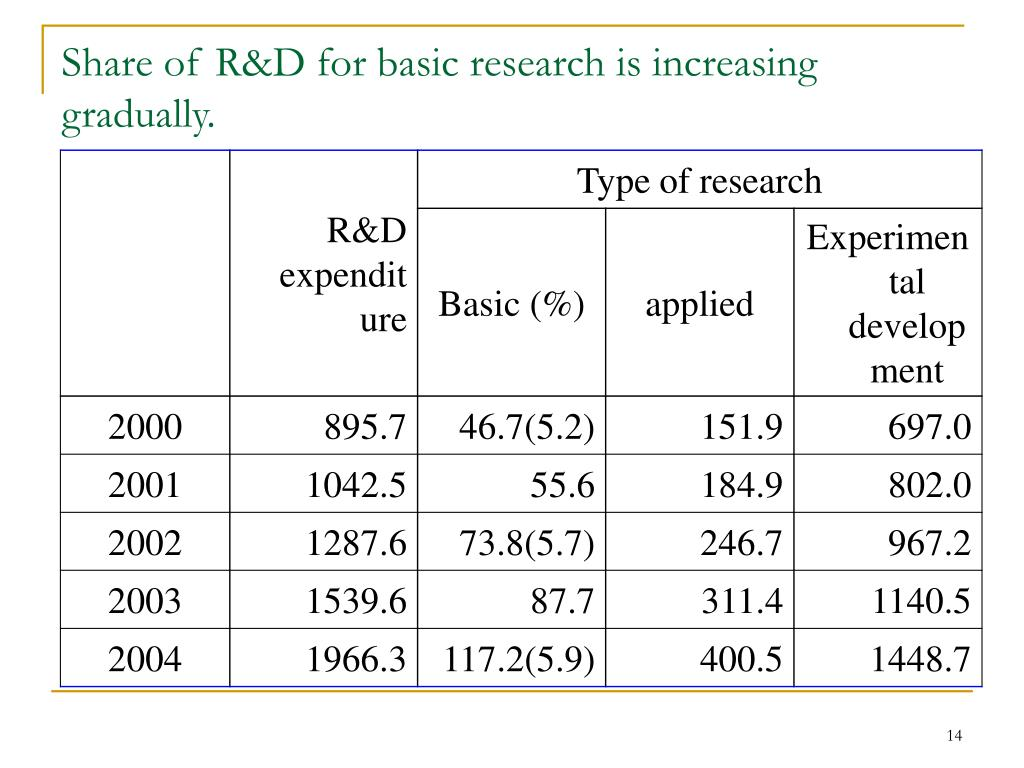 Share of R&D for basic research is increasing gradually.