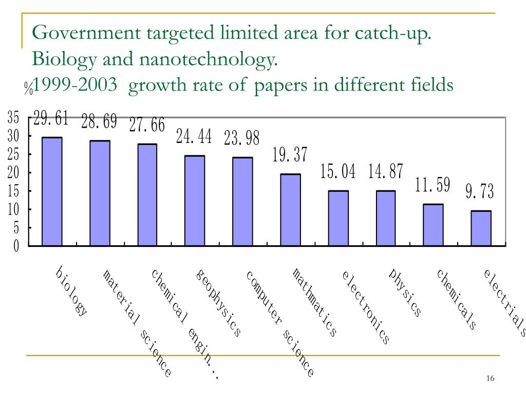 Government targeted limited area for catch-up. Biology and nanotechnology.