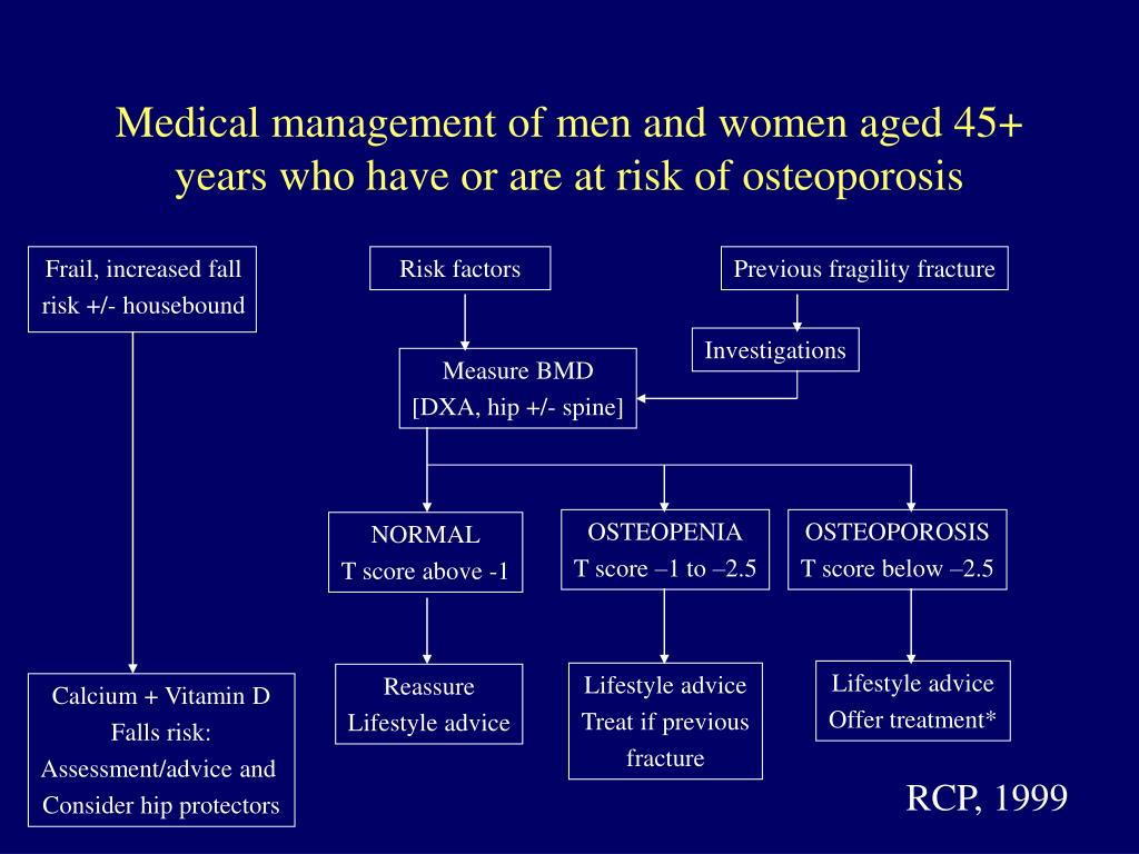 Medical management of men and women aged 45+ years who have or are at risk of osteoporosis