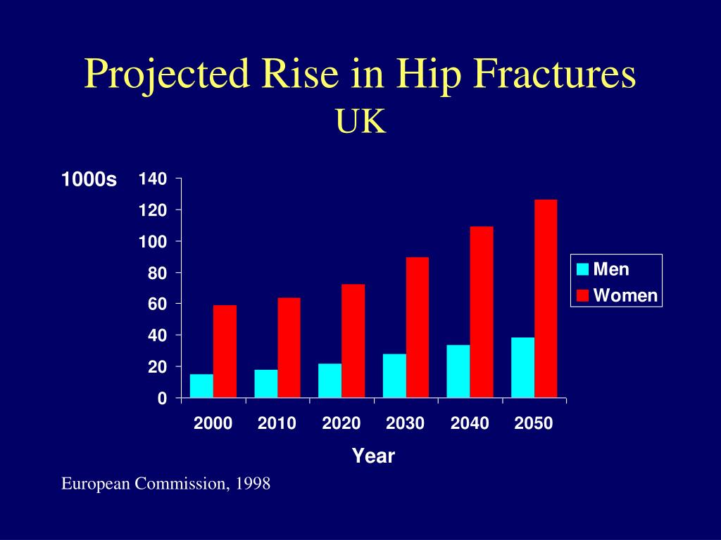 Projected Rise in Hip Fractures