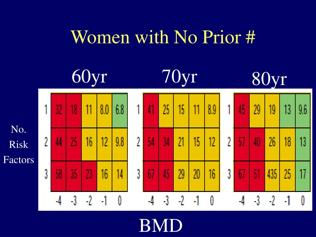 Women with No Prior #