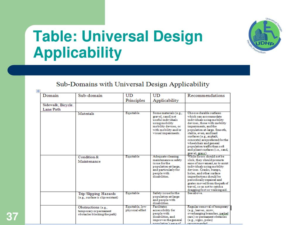 Table: Universal Design Applicability