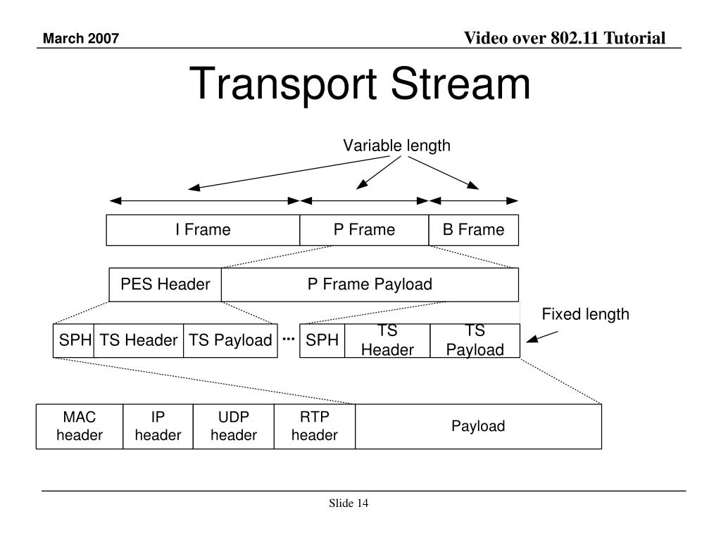Transport Stream