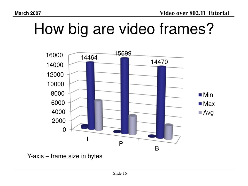 How big are video frames?