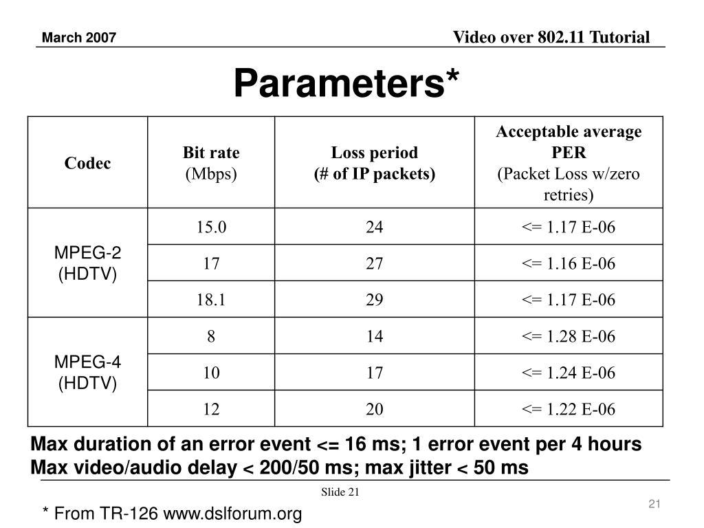 Parameters*