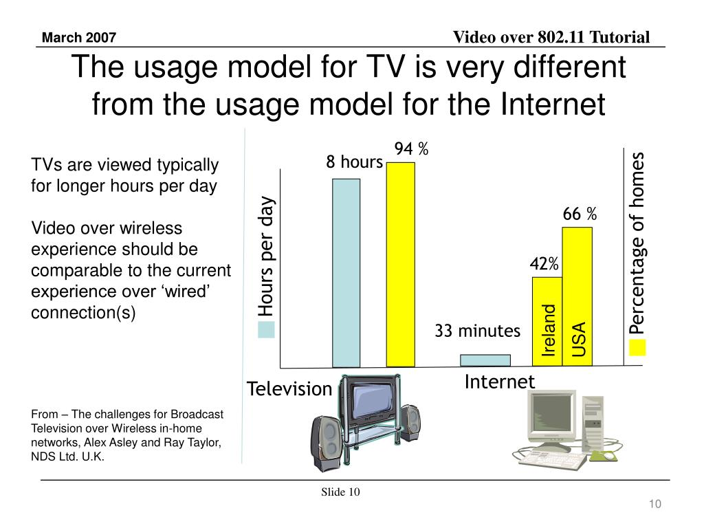 The usage model for TV is very different from the usage model for the Internet