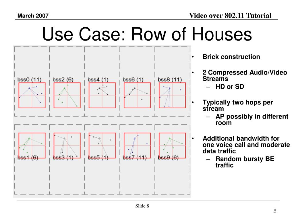Use Case: Row of Houses