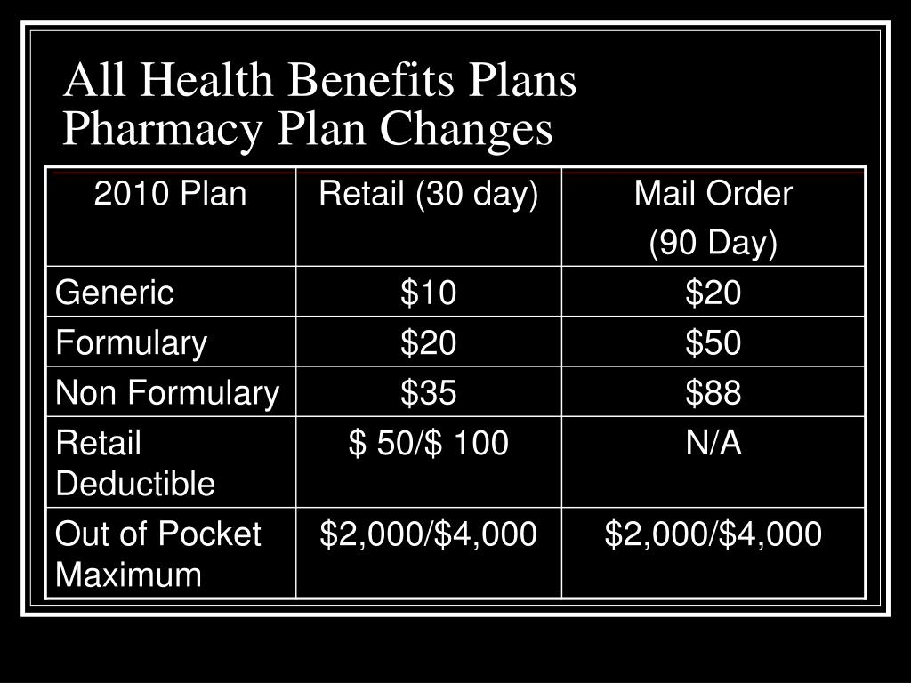 All Health Benefits Plans
