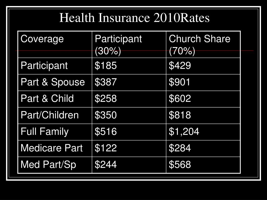 Health Insurance 2010Rates