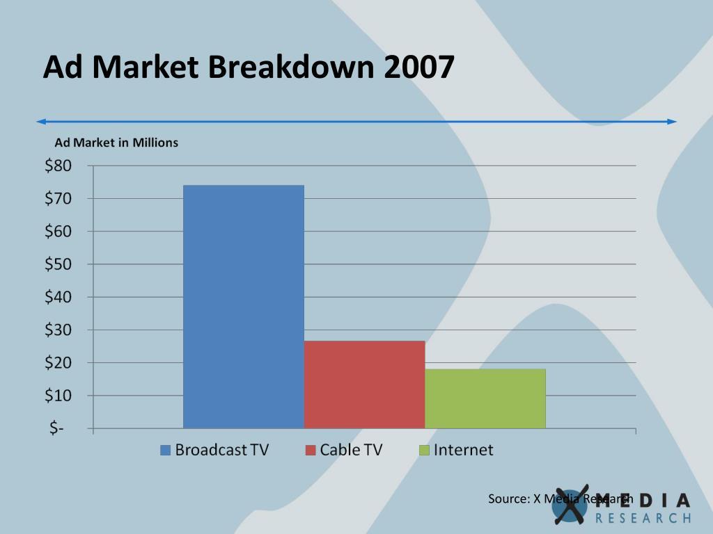 Ad Market Breakdown 2007