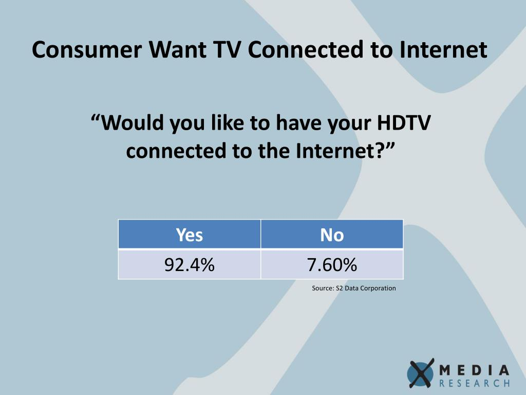 Consumer Want TV Connected to Internet