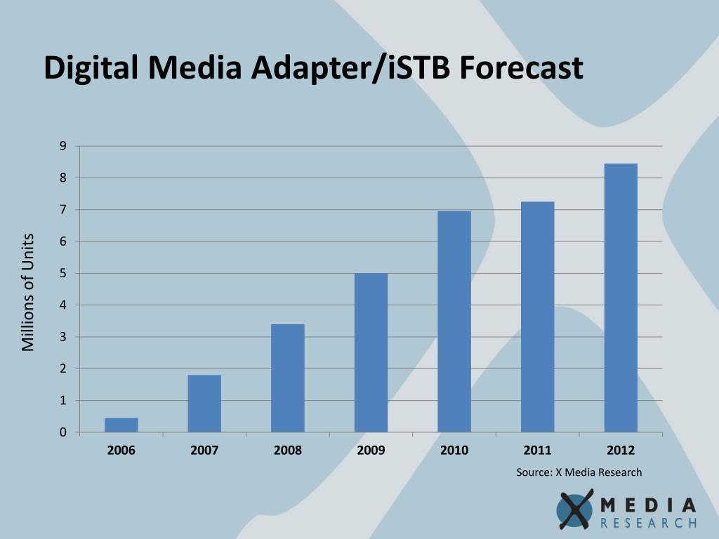 Digital Media Adapter/iSTB Forecast