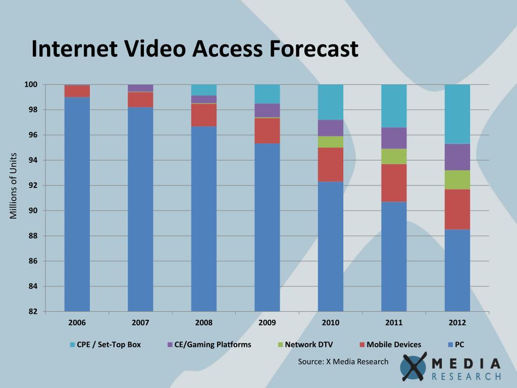 Internet Video Access Forecast