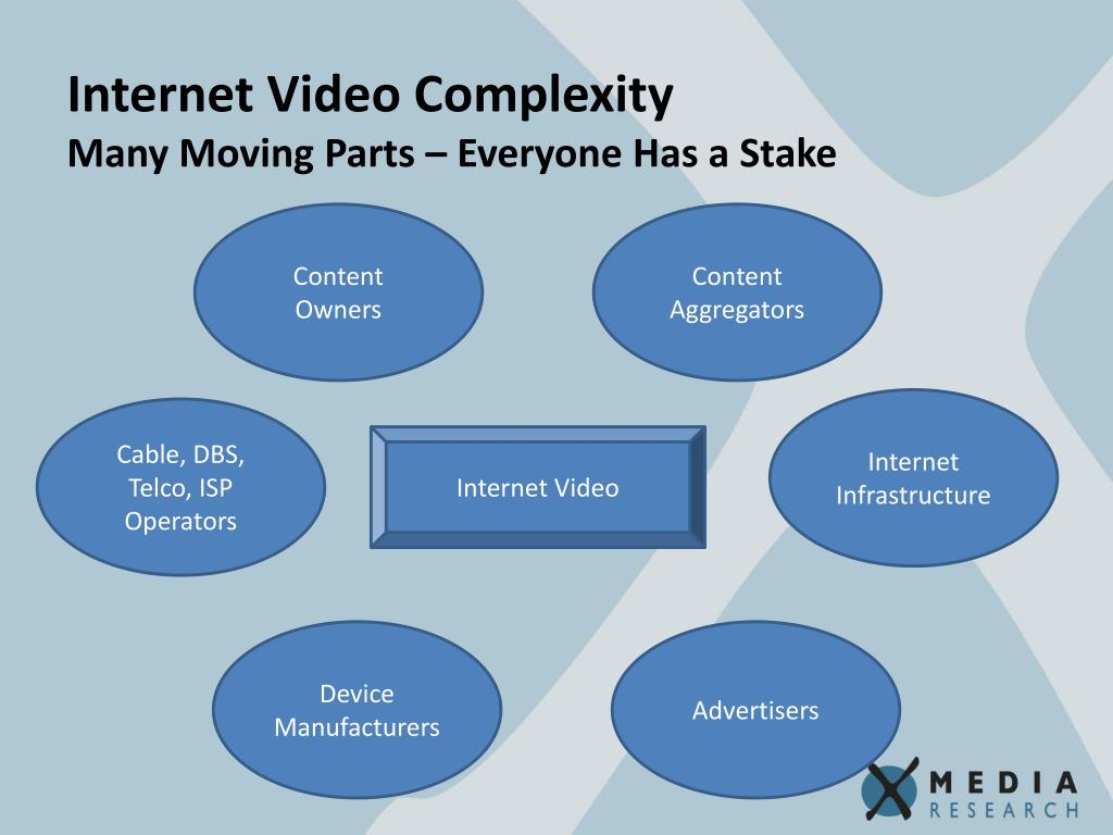 Internet Video Complexity