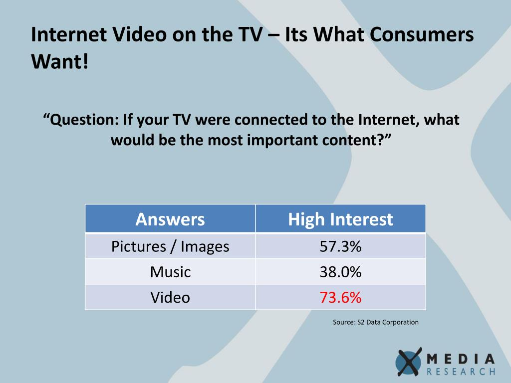 Internet Video on the TV – Its What Consumers Want!