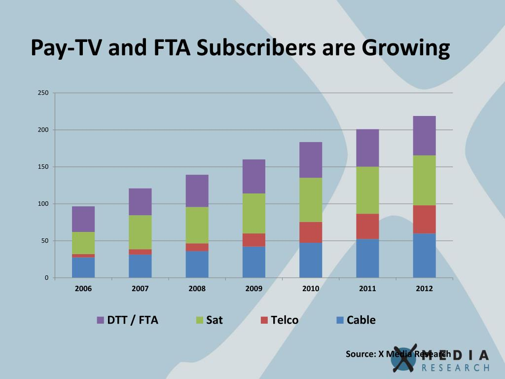 Pay-TV and FTA Subscribers are Growing