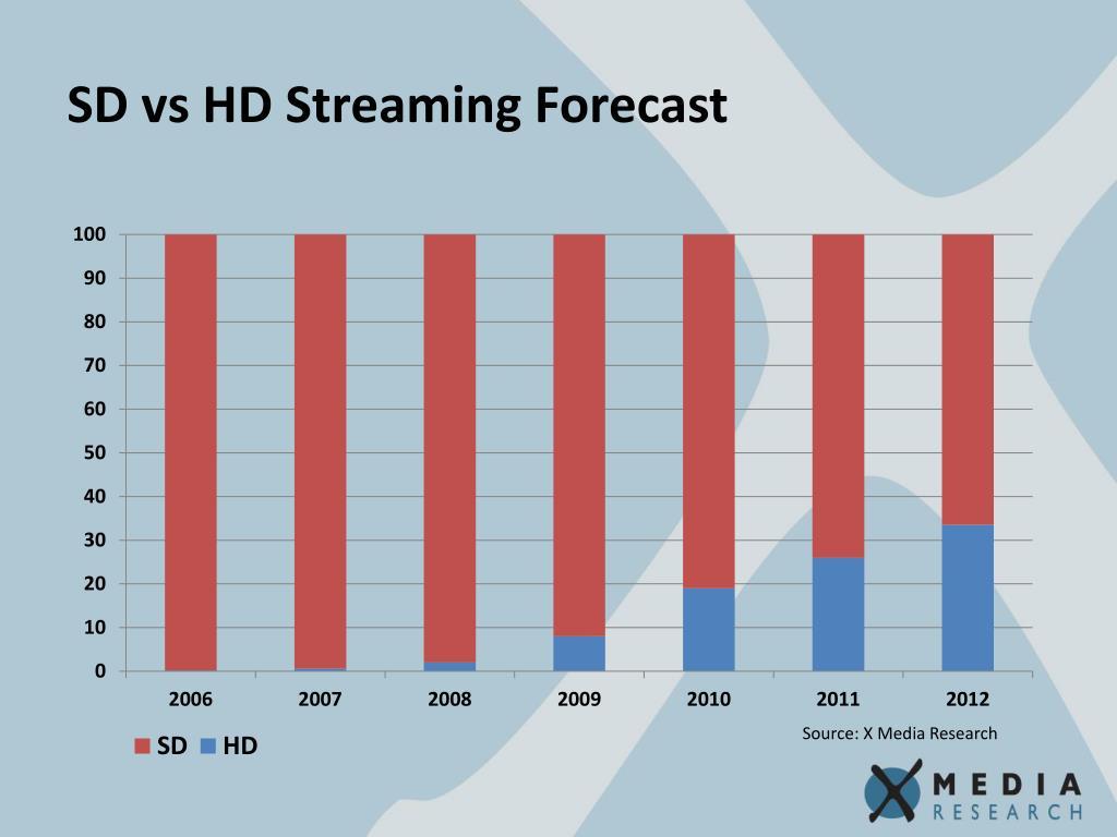 SD vs HD Streaming Forecast