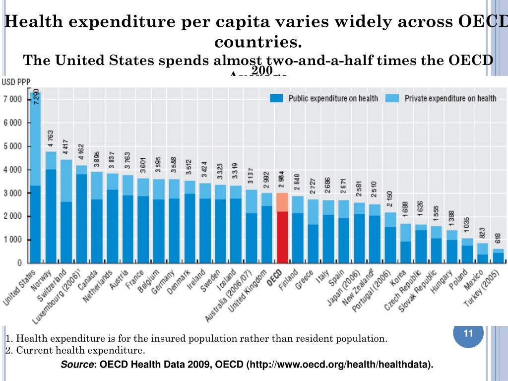 Health expenditure per capita varies widely across OECD countries.