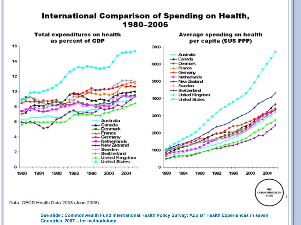 See slide : Commonwealth Fund International Health Policy Survey: Adults' Health Experiences in seven Countries, 2007 – for methodology