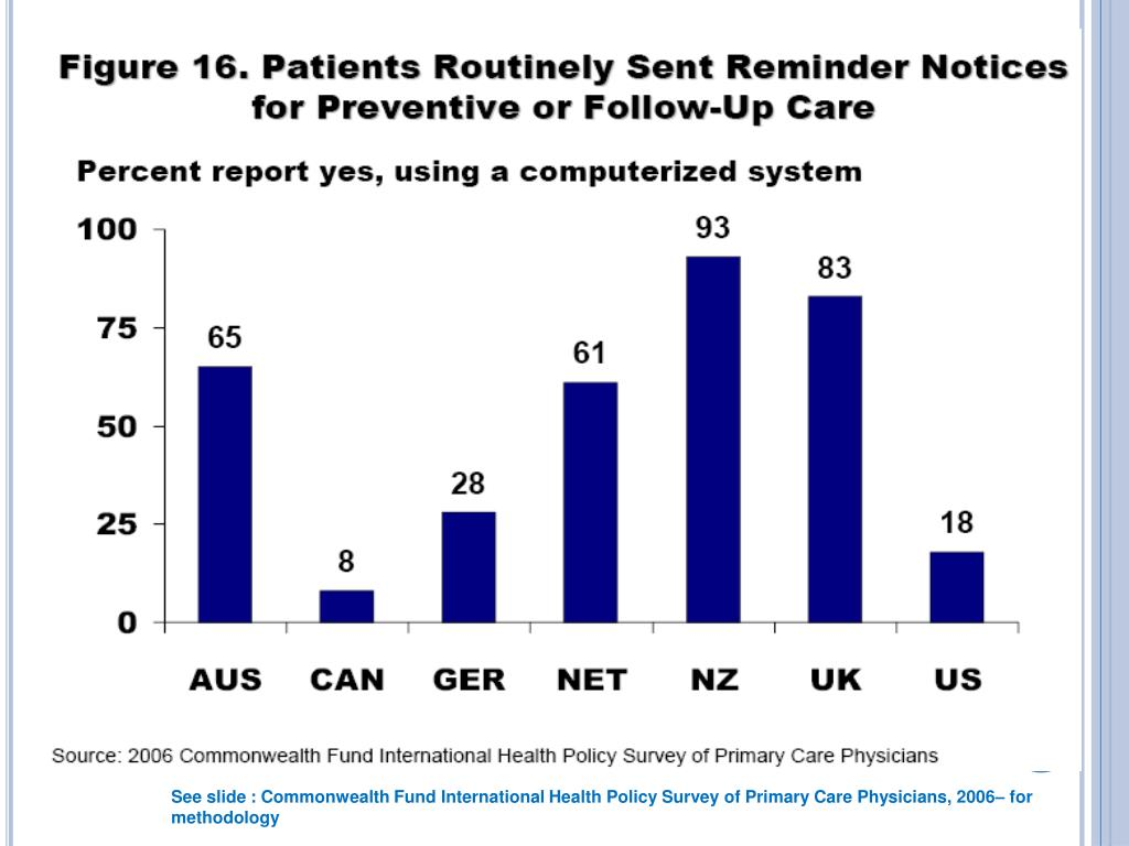 See slide : Commonwealth Fund International Health Policy Survey of Primary Care Physicians, 2006– for methodology