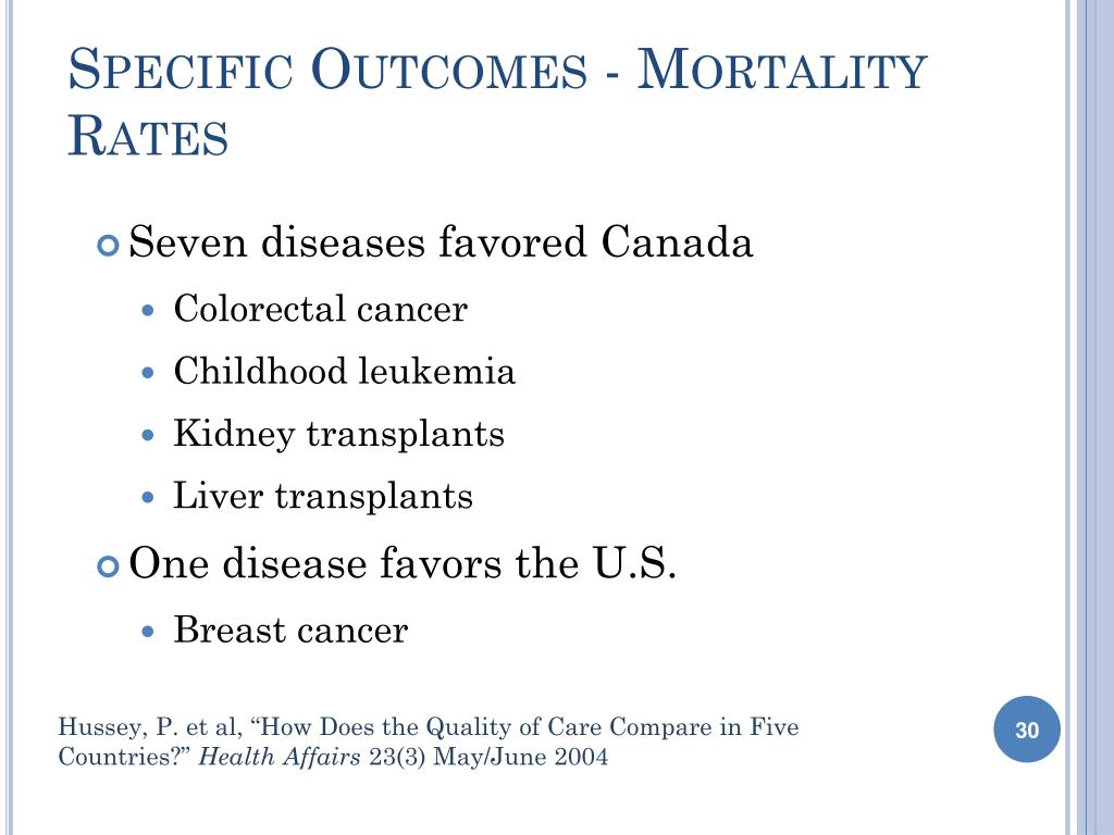 Specific Outcomes - Mortality Rates