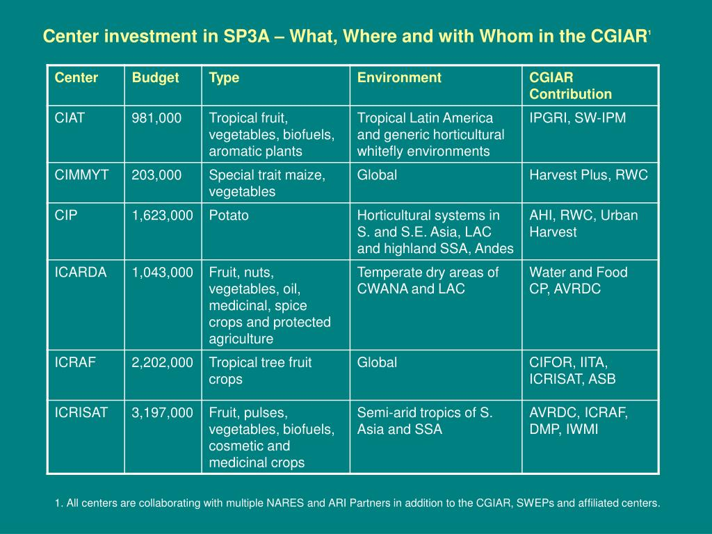 Center investment in SP3A – What, Where and with Whom in the CGIAR
