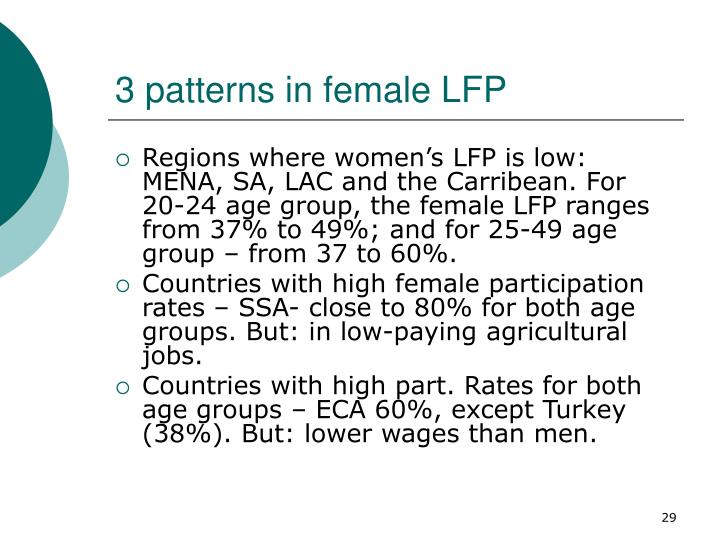 3 patterns in female LFP