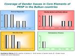 coverage of gender issues in core elements of prsp in the balkan countries