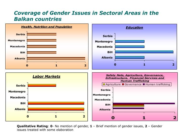 Coverage of Gender Issues in Sectoral Areas in the Balkan countries
