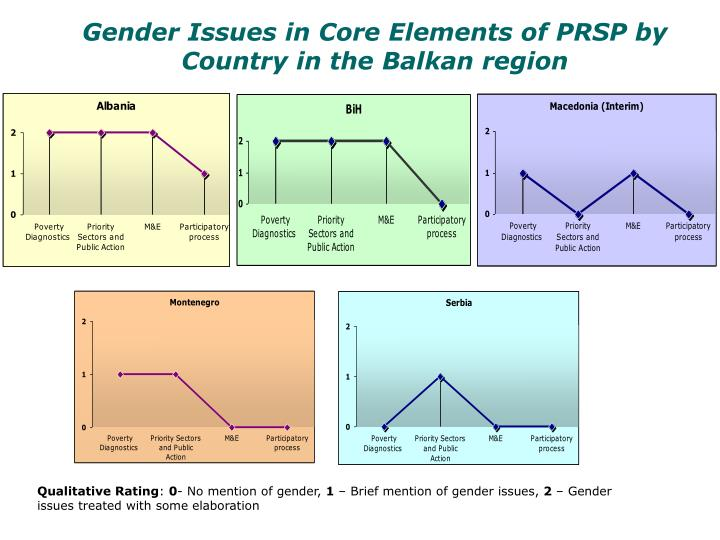 Gender Issues in Core Elements of PRSP by Country in the Balkan region