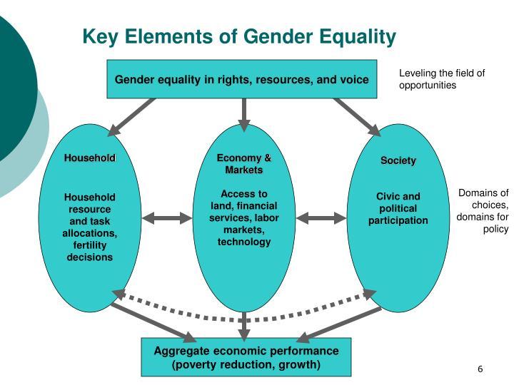 Key Elements of Gender Equality