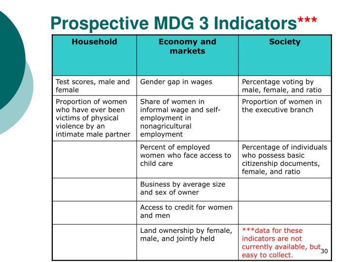 Prospective MDG 3 Indicators