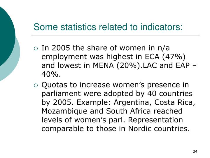 Some statistics related to indicators: