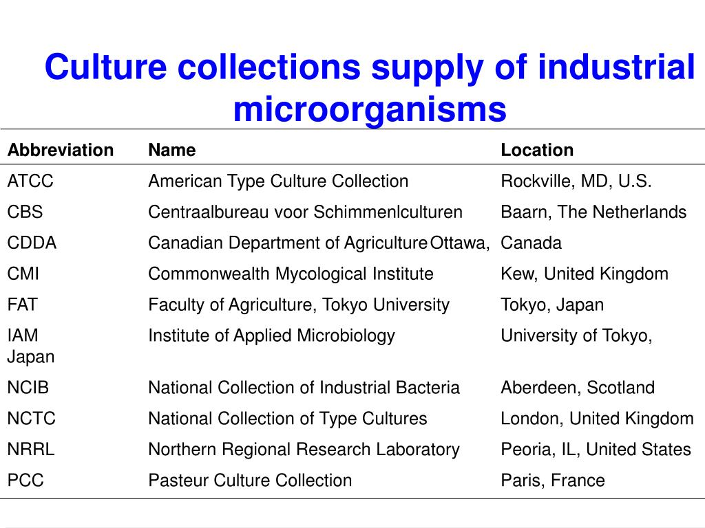 Culture collections supply of industrial microorganisms