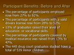 participant benefits before and after