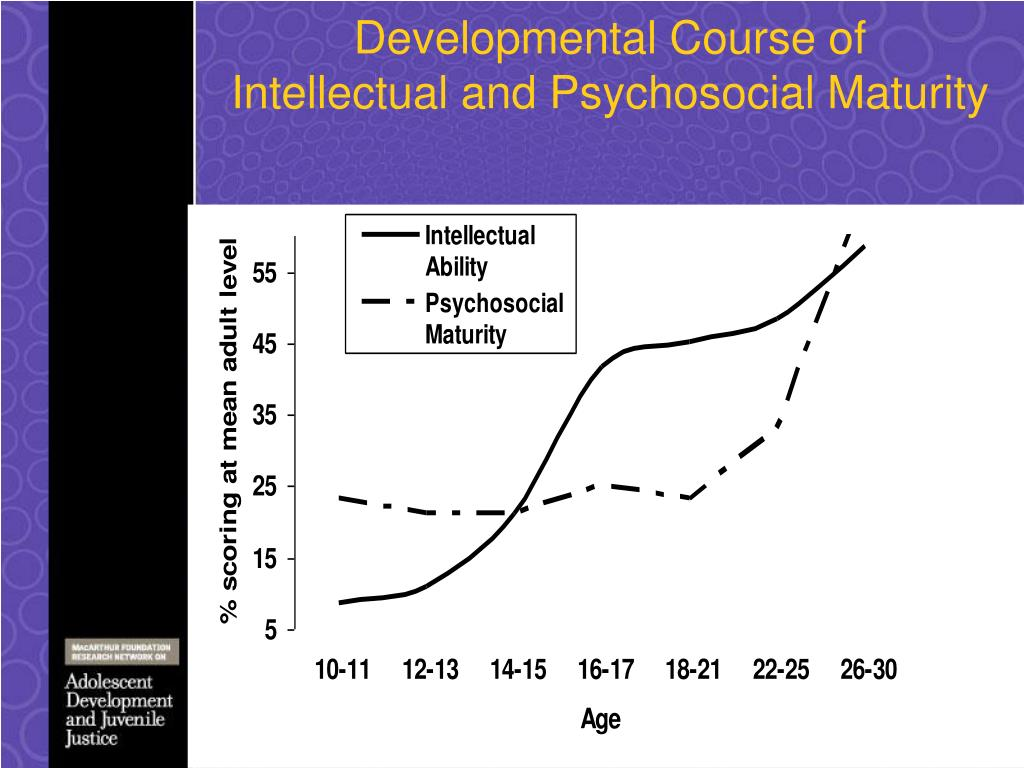 Developmental Course of