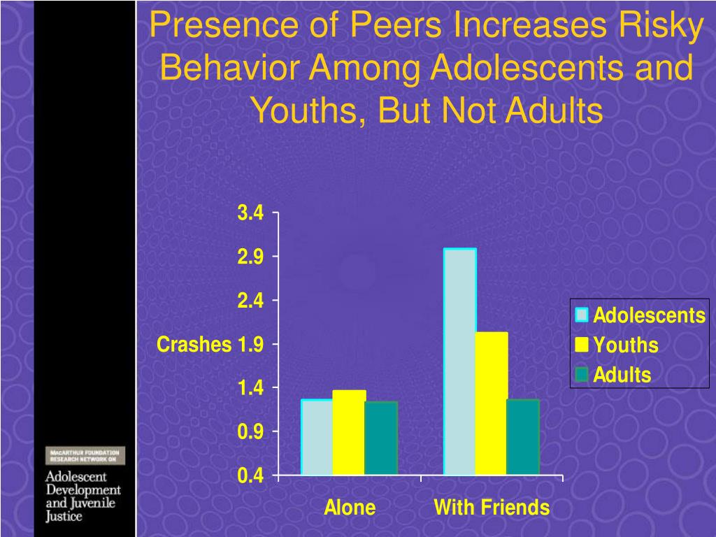 Presence of Peers Increases Risky Behavior Among Adolescents and Youths, But Not Adults
