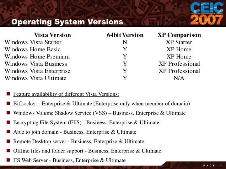 Operating System Versions