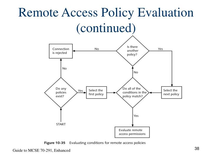 Remote Access Policy Evaluation (continued)