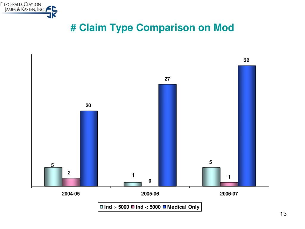 # Claim Type Comparison on Mod