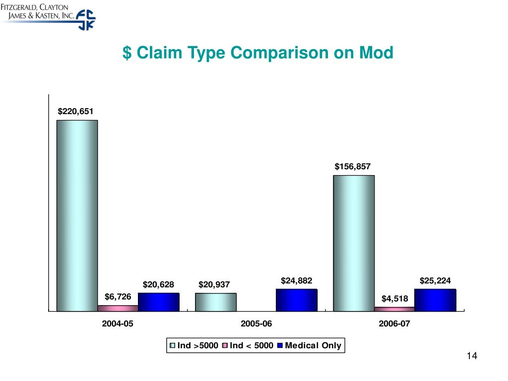 $ Claim Type Comparison on Mod