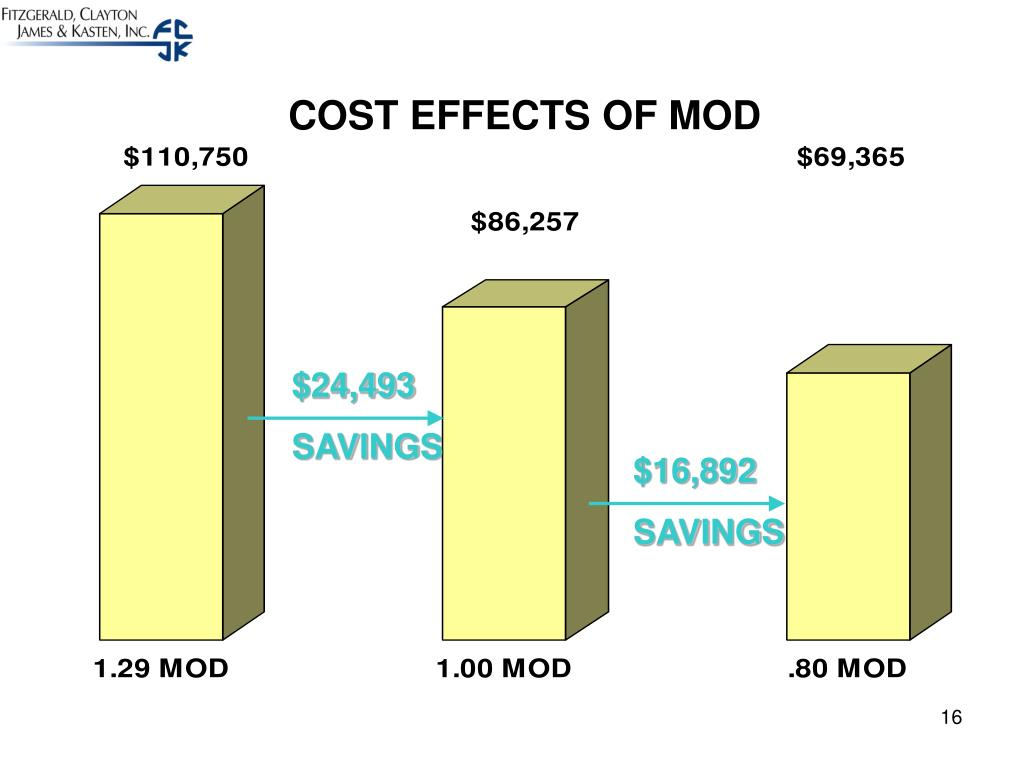 COST EFFECTS OF MOD