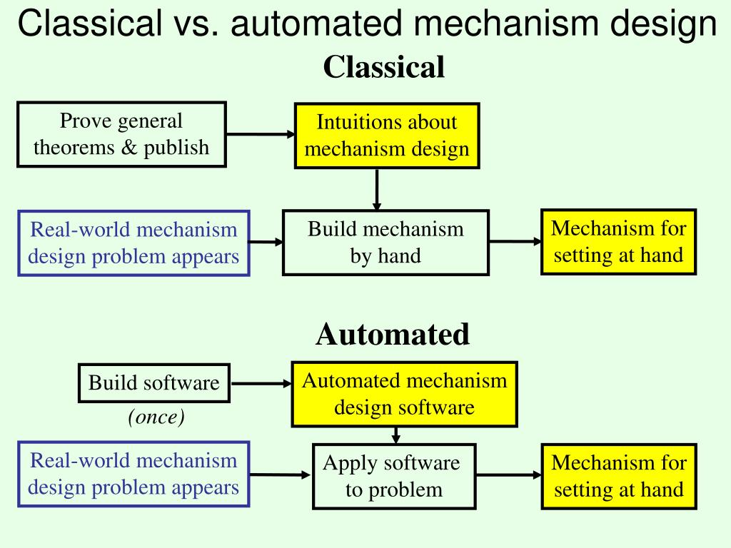 Classical vs. automated mechanism design